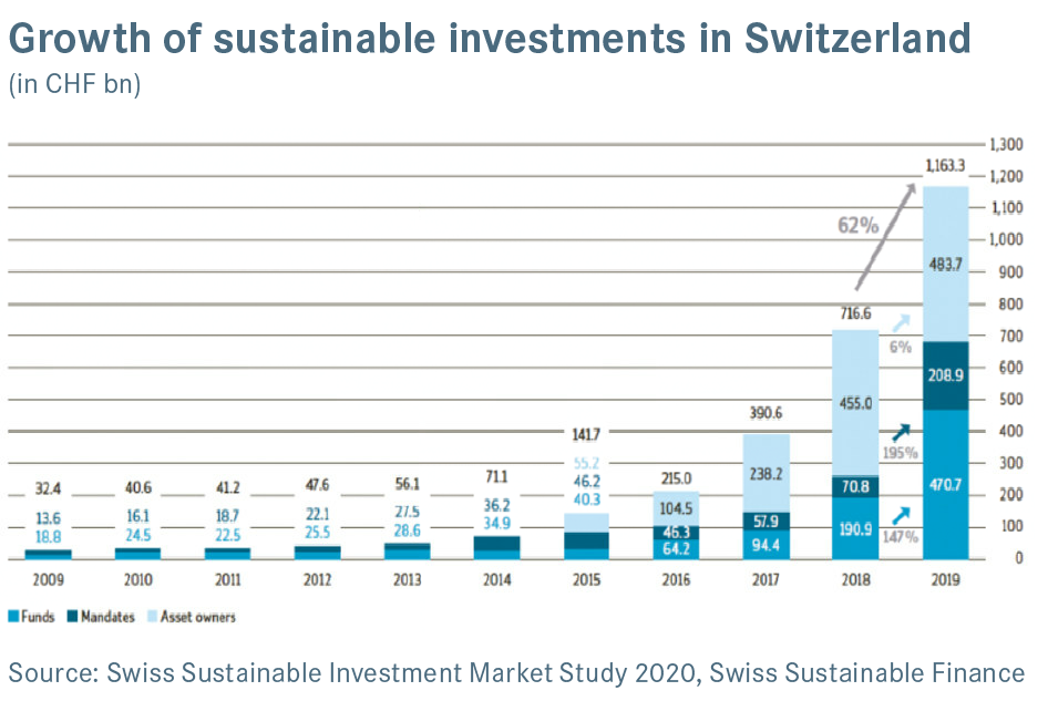 Sustainable investments
