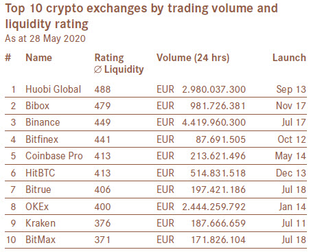Top 10 crypto exchanges by trading volume and liquidity rating