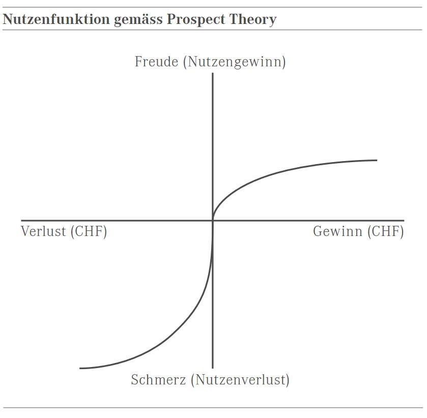 Ineffiziente Finanzmärkte | Maerki Baumann & Co  AG